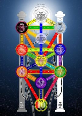 The Qabalistic Tree of Life